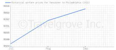 Price overview for flights from Vancouver to Philadelphia