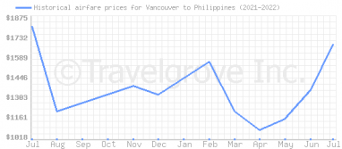 Price overview for flights from Vancouver to Philippines