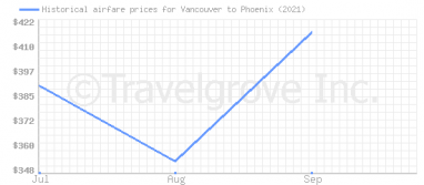 Price overview for flights from Vancouver to Phoenix