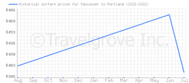 Price overview for flights from Vancouver to Portland