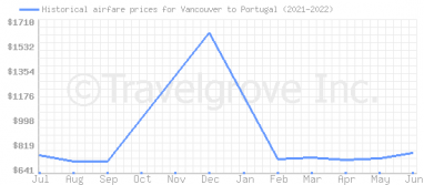 Price overview for flights from Vancouver to Portugal