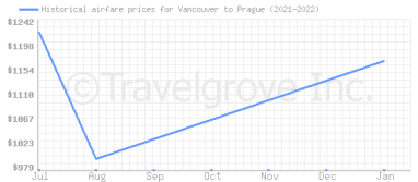 Price overview for flights from Vancouver to Prague