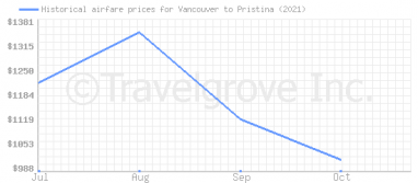 Price overview for flights from Vancouver to Pristina