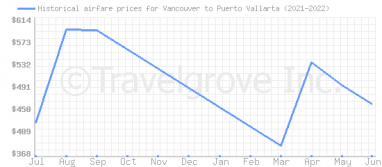 Price overview for flights from Vancouver to Puerto Vallarta