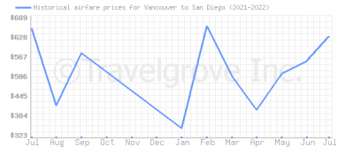 Price overview for flights from Vancouver to San Diego