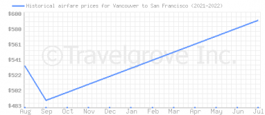 Price overview for flights from Vancouver to San Francisco