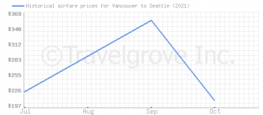 Price overview for flights from Vancouver to Seattle