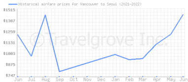 Price overview for flights from Vancouver to Seoul