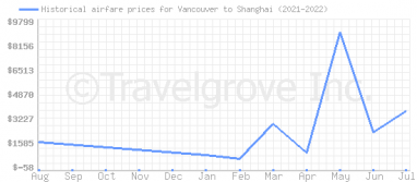 Price overview for flights from Vancouver to Shanghai