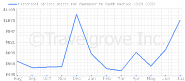 Price overview for flights from Vancouver to South America