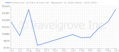 Price overview for flights from Vancouver to South Korea