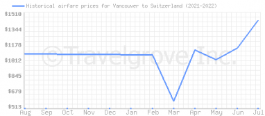 Price overview for flights from Vancouver to Switzerland