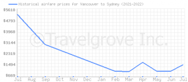 Price overview for flights from Vancouver to Sydney