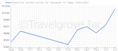Price overview for flights from Vancouver to Tampa
