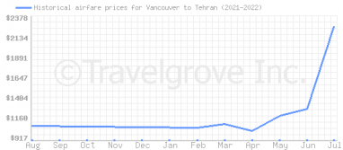 Price overview for flights from Vancouver to Tehran
