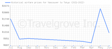 Price overview for flights from Vancouver to Tokyo