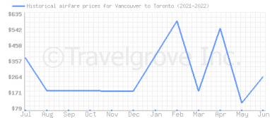 Price overview for flights from Vancouver to Toronto