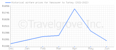 Price overview for flights from Vancouver to Turkey