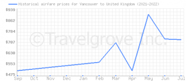 Price overview for flights from Vancouver to United Kingdom