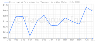Price overview for flights from Vancouver to United States