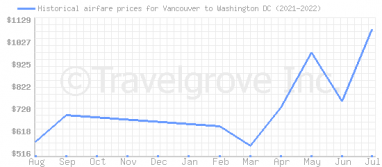 Price overview for flights from Vancouver to Washington DC