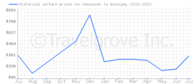Price overview for flights from Vancouver to Winnipeg