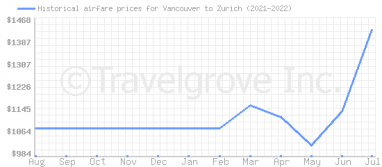 Price overview for flights from Vancouver to Zurich