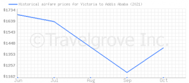 Price overview for flights from Victoria to Addis Ababa