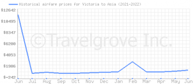 Price overview for flights from Victoria to Asia