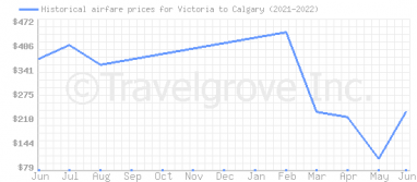 Price overview for flights from Victoria to Calgary