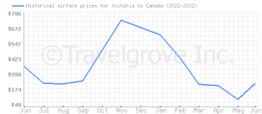 Price overview for flights from Victoria to Canada