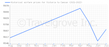 Price overview for flights from Victoria to Cancun