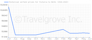 Price overview for flights from Victoria to Delhi