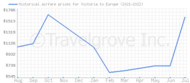 Price overview for flights from Victoria to Europe