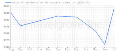 Price overview for flights from Victoria to Hamilton