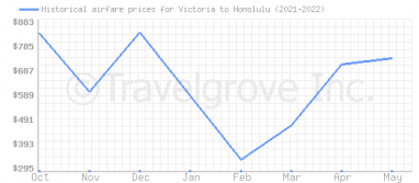 Price overview for flights from Victoria to Honolulu