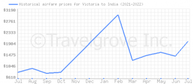 Price overview for flights from Victoria to India