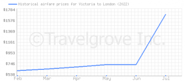 Price overview for flights from Victoria to London