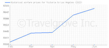 Price overview for flights from Victoria to Los Angeles
