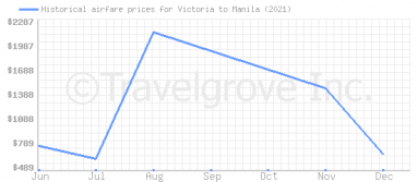 Price overview for flights from Victoria to Manila