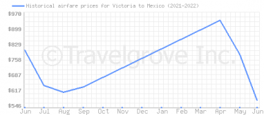 Price overview for flights from Victoria to Mexico