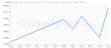 Price overview for flights from Victoria to Montreal