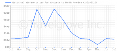 Price overview for flights from Victoria to North America