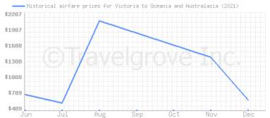 Price overview for flights from Victoria to Oceania and Australasia