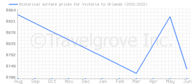 Price overview for flights from Victoria to Orlando