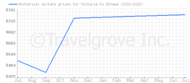 Price overview for flights from Victoria to Ottawa