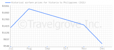 Price overview for flights from Victoria to Philippines