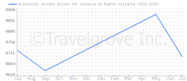 Price overview for flights from Victoria to Puerto Vallarta