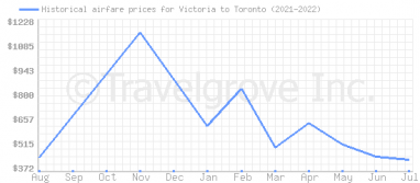 Price overview for flights from Victoria to Toronto