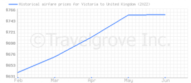 Price overview for flights from Victoria to United Kingdom